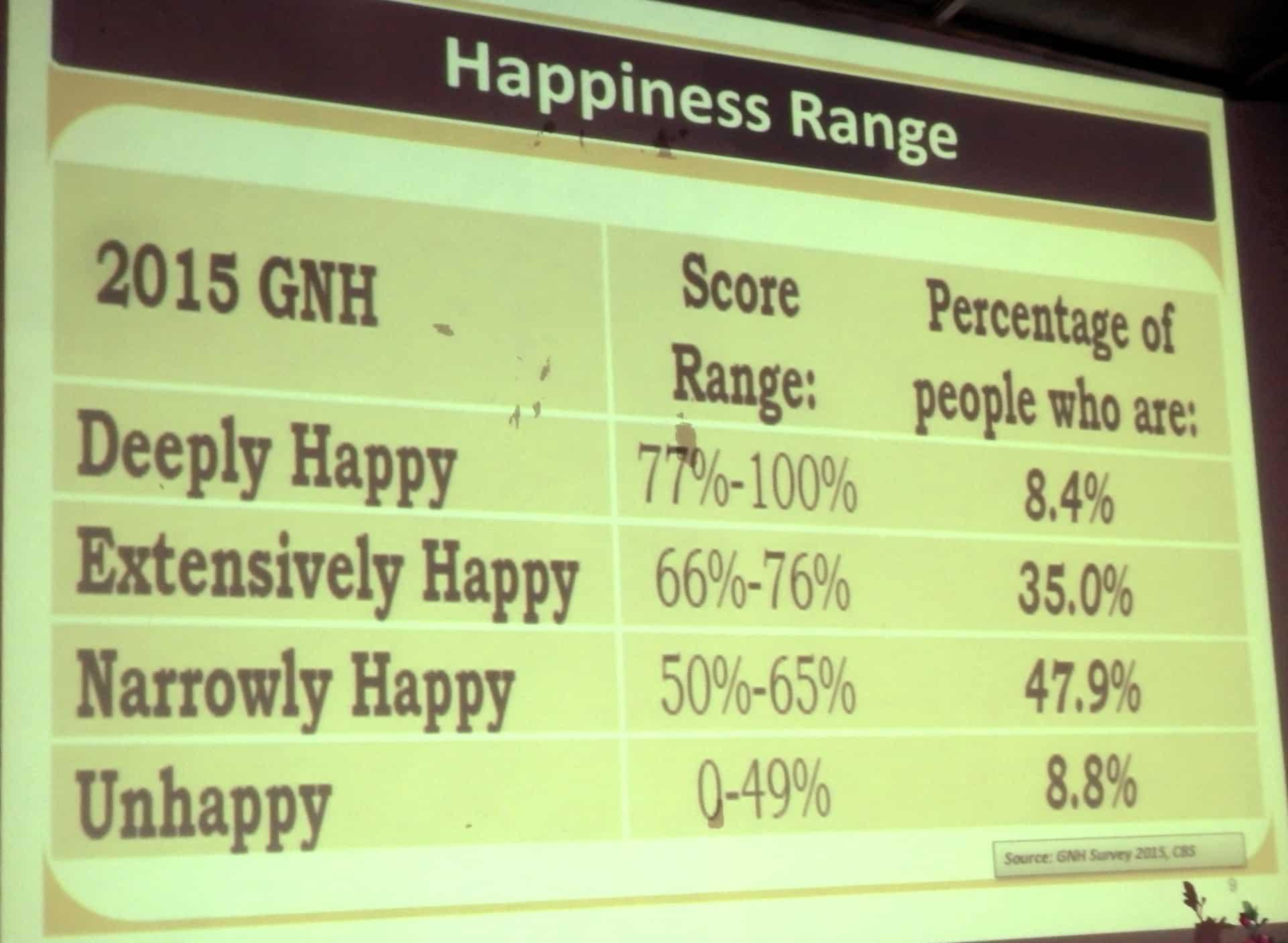 Lykkebarometer på rejser til Bhutan